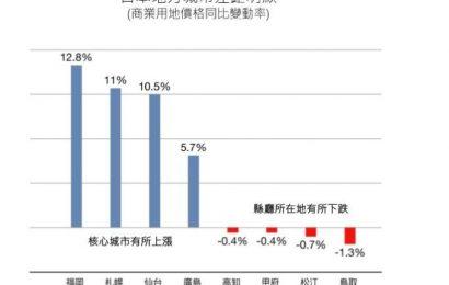 [新聞]日本地價復甦,東京奧運後不動産市場前景看好